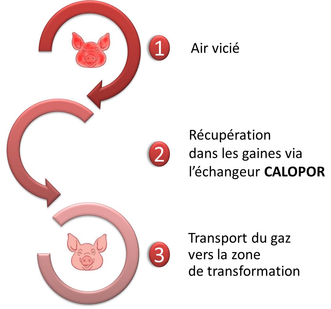 schema_calopor_air_tranport_récupération_échangeur_gaines_calopor