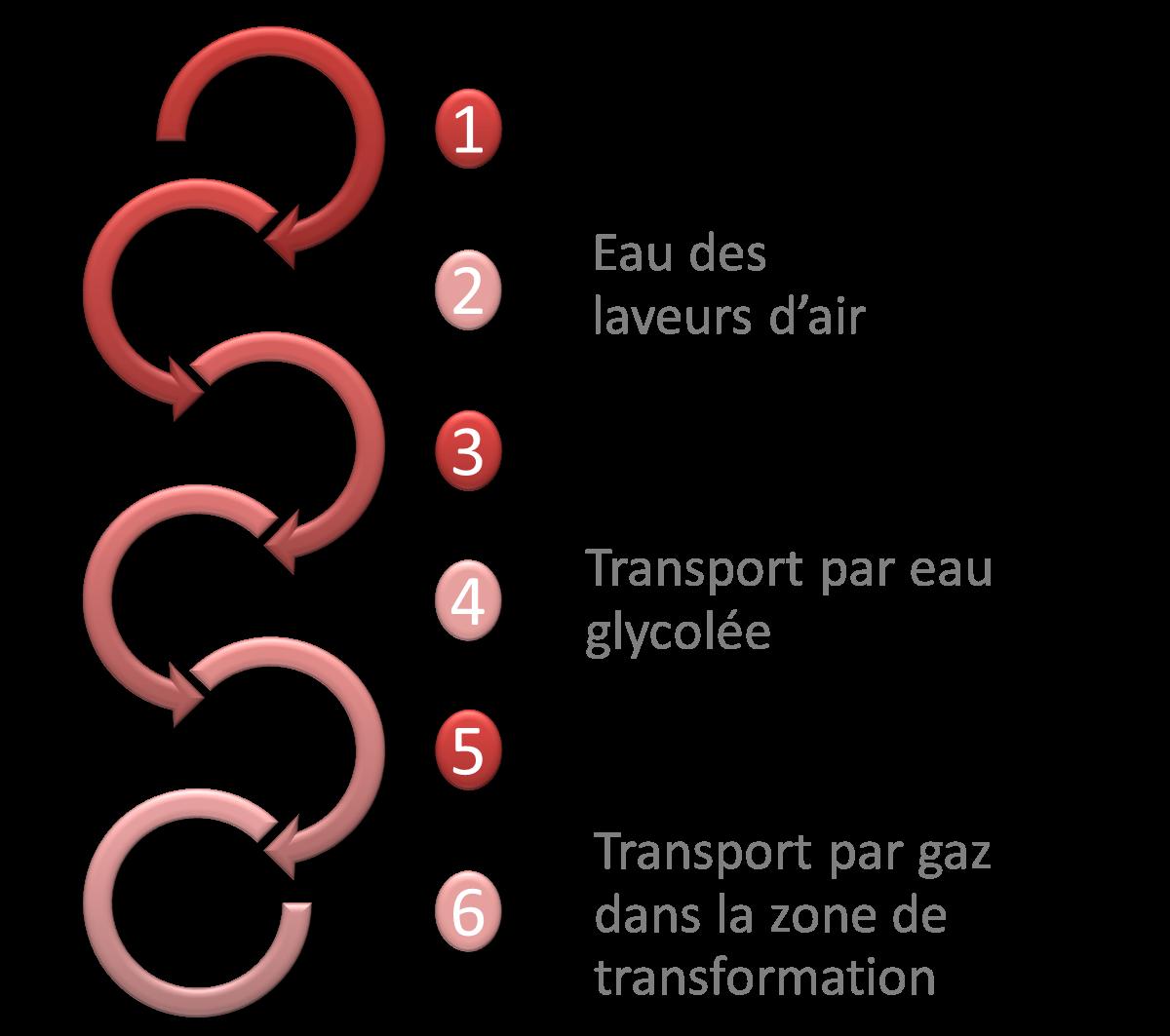 calopor_systeme_fonctionnement_chaleur_chauffage_porc